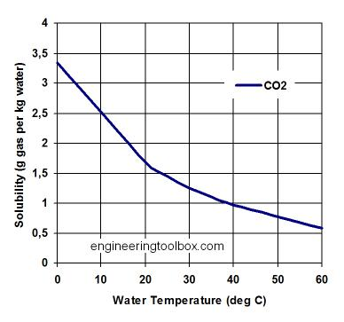 http://docs.engineeringtoolbox.com/documents/1148/solubility-co2-water.png